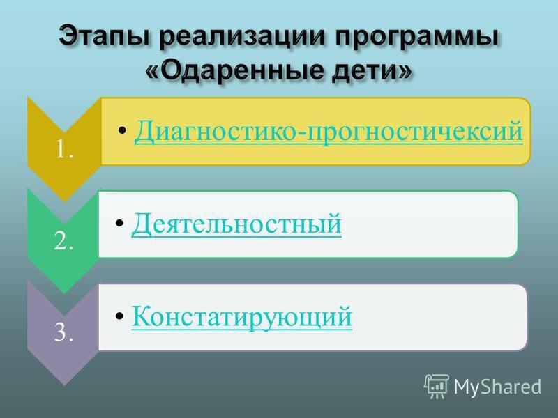 1. Диагностико-прогностический Диагностико-прогностический 2. Деятельностный 3. Констатирующий