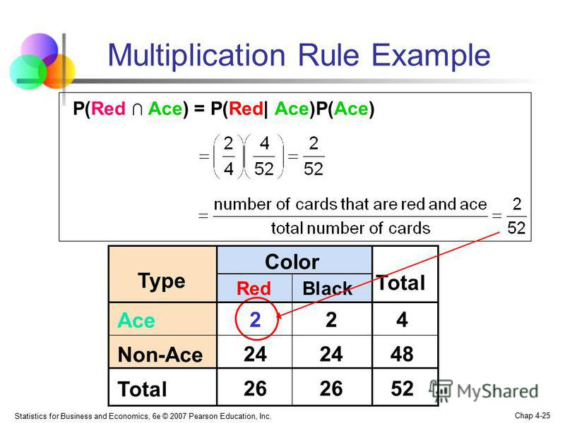 Statistics for Business and Economics, 6e © 2007 Pearson Education, Inc. Chap 4-25 Multiplication Rule Example P(Red Ace) = P(Red| Ace)P(Ace) Black Color Type Red Total Ace 224 Non-Ace 24 48 Total 26 52