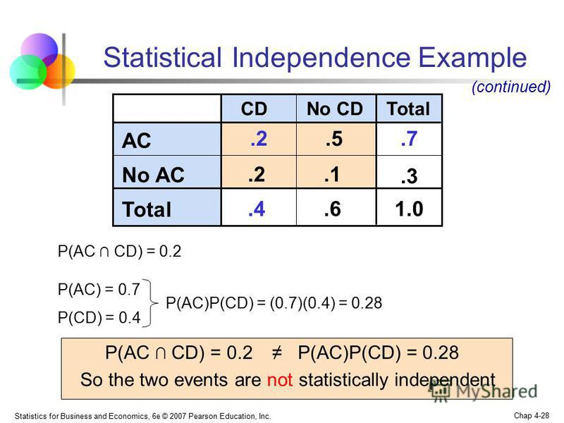 Statistics for Business and Economics, 6e © 2007 Pearson Education, Inc. Chap 4-28 Statistical Independence Example No CDCDTotal AC.2.5.7 No AC.2.1.3 Total.4.61.0 (continued) P(AC CD) = 0.2 P(AC) = 0.7 P(CD) = 0.4 P(AC)P(CD) = (0.7)(0.4) = 0.28 P(AC