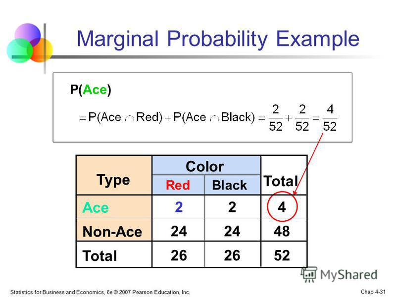 Statistics for Business and Economics, 6e © 2007 Pearson Education, Inc. Chap 4-31 Marginal Probability Example P(Ace) Black Color Type Red Total Ace 224 Non-Ace 24 48 Total 26 52