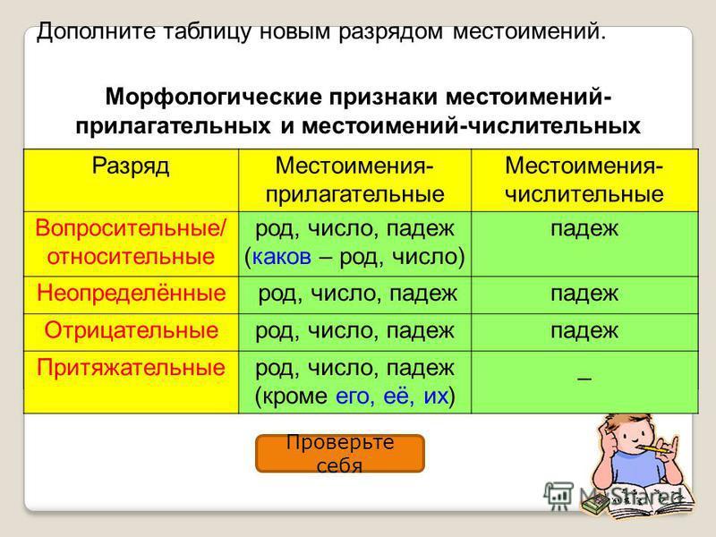 Дополните таблицу новым разрядом местоимений. Проверьте себя Морфологические признаки местоимений- прилагательных и местоимений-числительных Разряд Местоимения- прилагательные Местоимения- числительные Вопросительные/ относительные род, число, падеж
