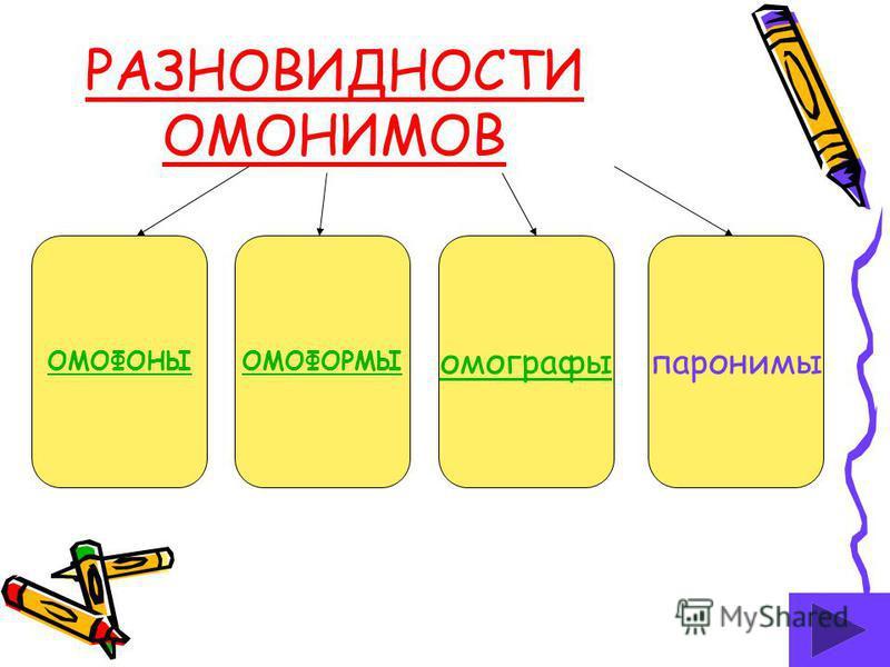 ОМОНИМЫ Мы слова из русской речи, из родного языка. Одинаково нас пишут, одинаково нас слышат Но важна не только внешность, ты до смысла доберись Наподобие начинки смысл запрятан в серединке. Схожим лицам вопреки мы по смыслу далеки. ( Я. Козловский)