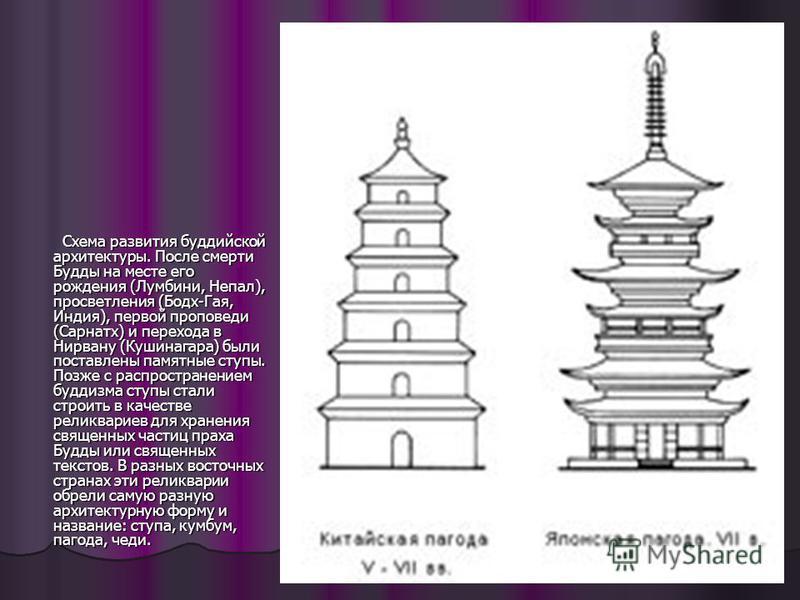 Схема развития буддийской архитектуры. После смерти Будды на месте его рождения (Лумбини, Непал), просветления (Бодх-Гая, Индия), первой проповеди (Сарнатх) и перехода в Нирвану (Кушинагара) были поставлены памятные ступы. Позже с распространением бу