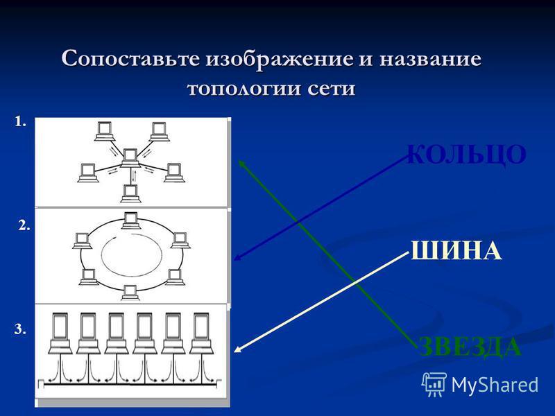 Сопоставьте изображение и название топологии сети 1. 2. 3. ЗВЕЗДА КОЛЬЦО ШИНА