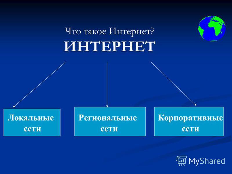 Что такое Интернет? ИНТЕРНЕТ Локальные сети Региональные сети Корпоративные сети