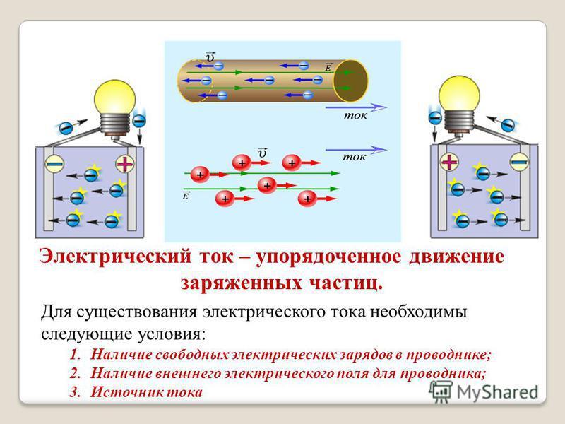 Электрический ток – упорядоченное движение заряженных частиц. Для существования электрического тока необходимы следующие условия: 1. Наличие свободных электрических зарядов в проводнике; 2. Наличие внешнего электрического поля для проводника; 3. Исто