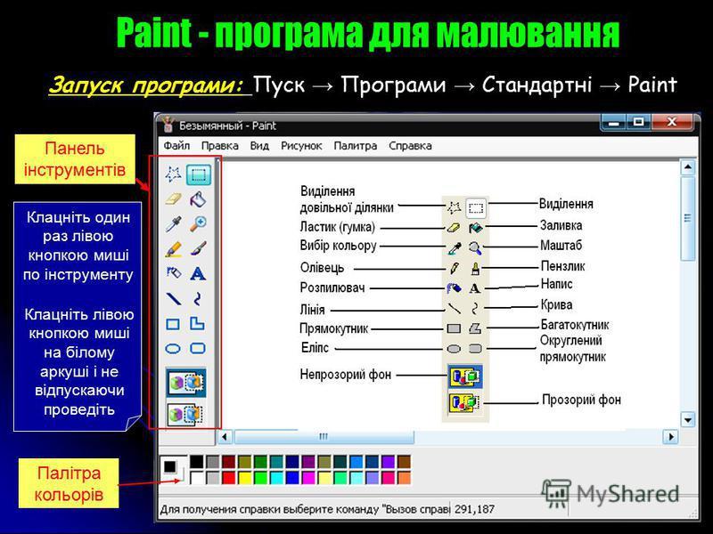 Запуск програми: Пуск Програми Стандартні Pаint Панель інструментів Клацніть один раз лівою кнопкою миші по інструменту Клацніть лівою кнопкою миші на білому аркуші і не відпускаючи проведіть Палітра кольорів