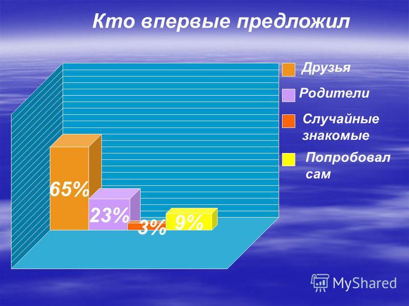 65% 23% 3% 9% Друзья Родители Случайные знакомые Попробовал сам Кто впервые предложил