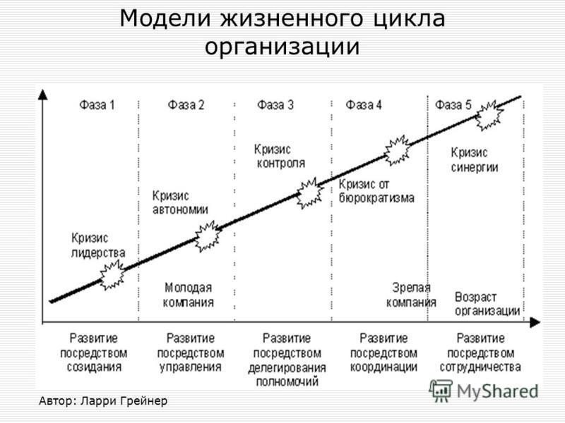 Автор: Ларри Грейнер Модели жизненного цикла организации