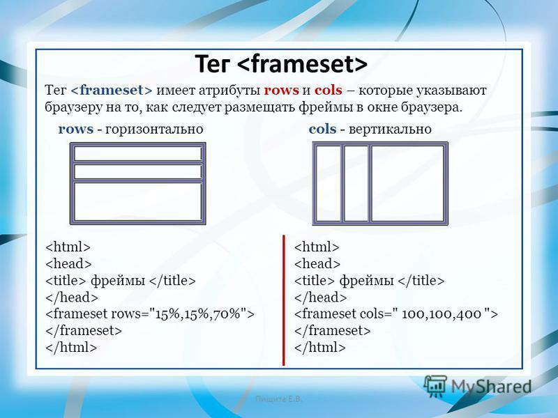 rows - горизонтально cols - вертикально Тег Пищита Е.В. Тег имеет атрибуты rows и cols – которые указывают браузеру на то, как следует размещать фреймы в окне браузера. фреймы фреймы