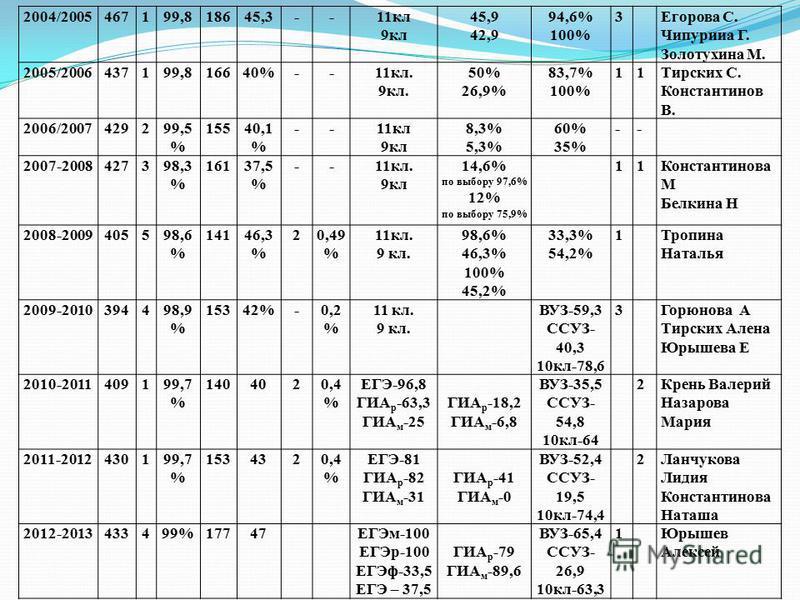 2004/2005467199,818645,3--11 кл 9 кл 45,9 42,9 94,6% 100% 3Егорова С. Чипурииа Г. Золотухина М. 2005/2006437199,816640%--11 кл. 9 кл. 50% 26,9% 83,7% 100% 11Тирских С. Константинов В. 2006/2007429299,5 % 15540,1 % --11 кл 9 кл 8,3% 5,3% 60% 35% -- 20