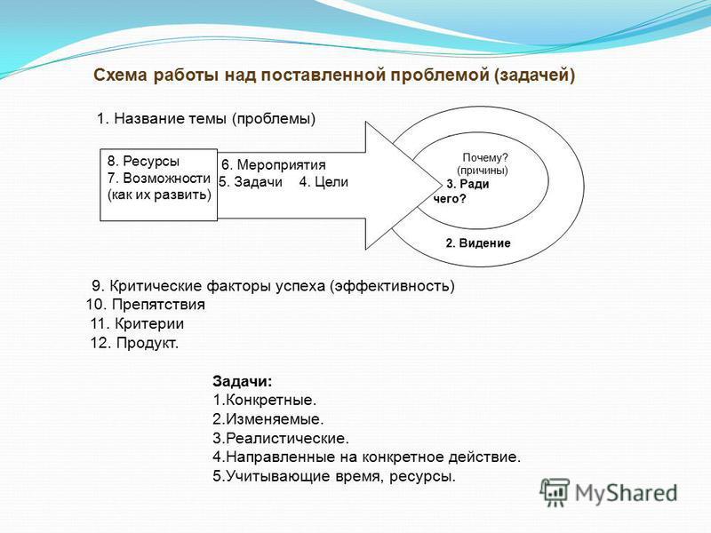 2. Видение Почему? (причины) 3. Ради чего? 6. Мероприятия 5. Задачи 4. Цели 8. Ресурсы 7. Возможности (как их развить) Схема работы над поставленной проблемой (задачей) 1. Название темы (проблемы) 9. Критические факторы успеха (эффективность) 10. Пре