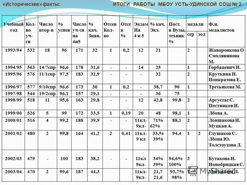 Учебный год Кол- во уч- ся Число втор-в % успев Число уч-ся на 4 и 5 % кач. Знан. Отсев Кол- во Отсе в % Экзам На 4 и 5 % кач. Экз. Пост. в Вузы, техник % медалиФ.и. медалистов серзол 1993/9453218961713210,212212Жаворонкова О Смолянинова М. 1994/9556