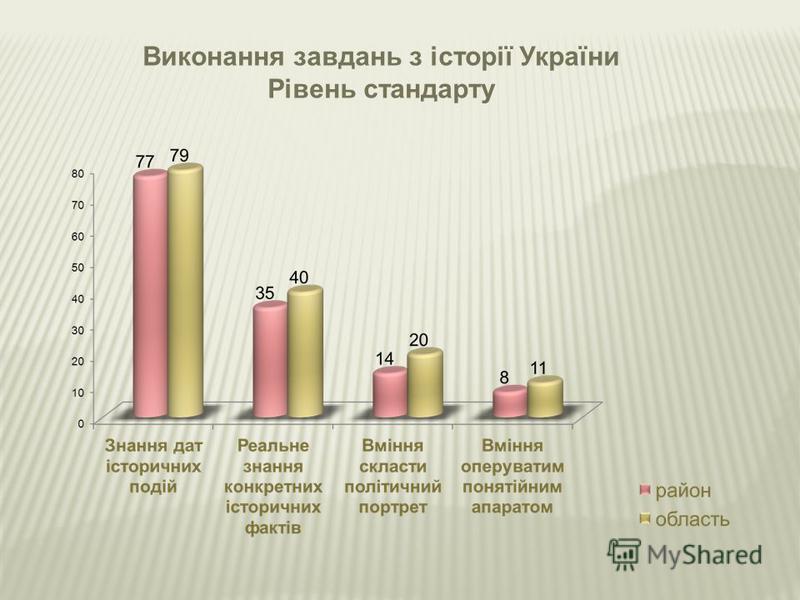 Виконання завдань з історії України Рівень стандарту