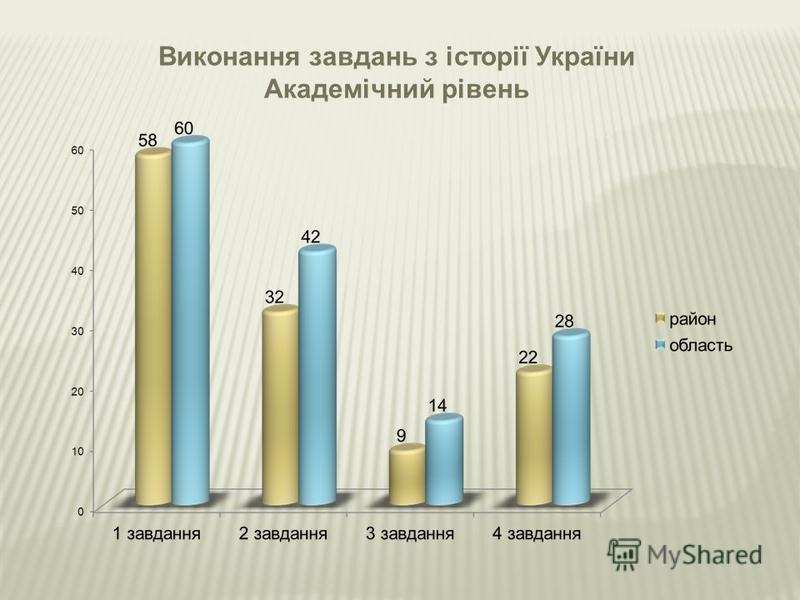 Виконання завдань з історії України Академічний рівень