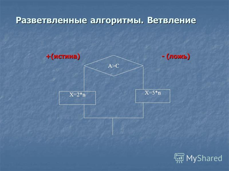 Разветвленные алгоритмы. Ветвление +(истина) - (ложь) +(истина) - (ложь) A>C X=2*n X=5*n