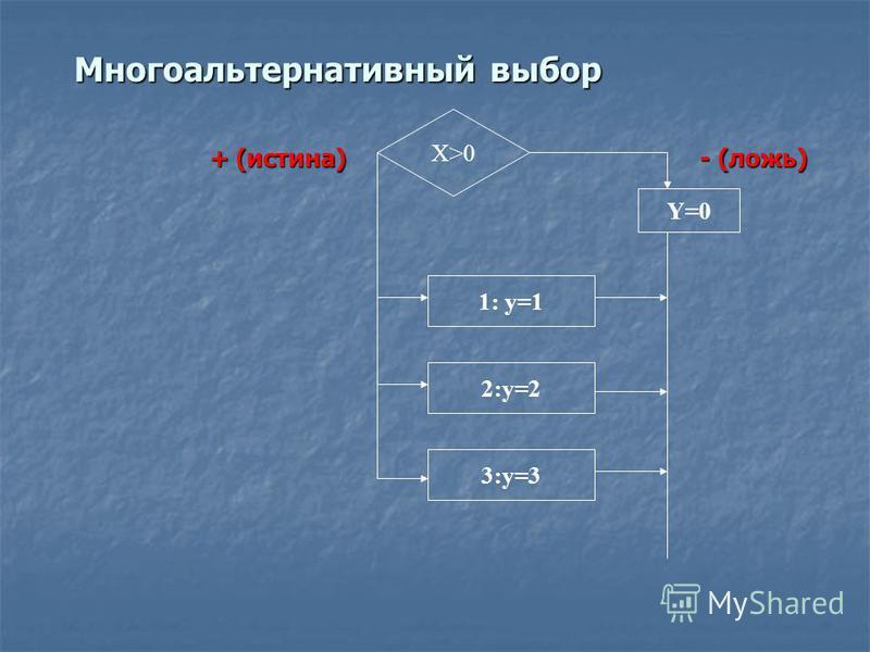 Многоальтернативный выбор + (истина) - (ложь) + (истина) - (ложь) X>0 Y=0 1: y=1 2:y=2 3:y=3