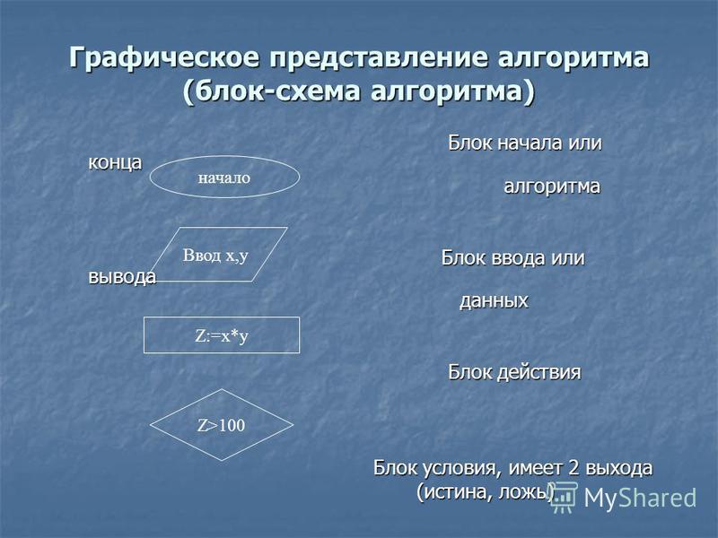 Графическое представление алгоритма (блок-схема алгоритма) Блок начала или конца Блок начала или конца алгоритма алгоритма Блок ввода или вывода Блок ввода или вывода данных данных Блок действия Блок действия Блок условия, имеет 2 выхода Блок условия