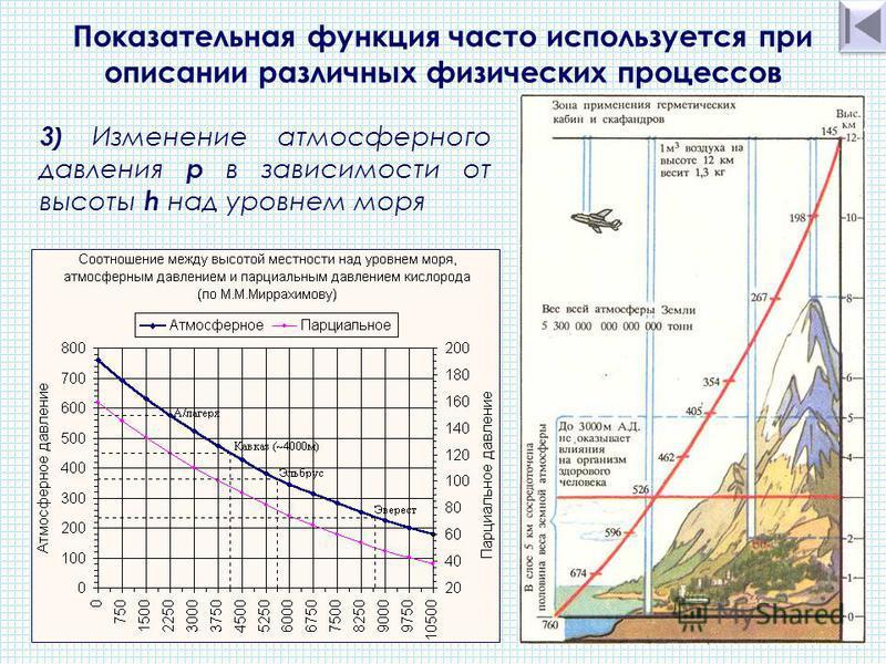 3 ) Изменение атмосферного давления p в зависимости от высоты h над уровнем моря Показательная функция часто используется при описании различных физических процессов