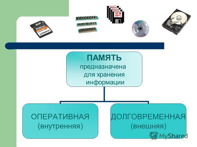 ПАМЯТЬ предназначена для хранения информации ОПЕРАТИВНАЯ (внутренняя) ДОЛГОВРЕМЕННАЯ (внешняя)