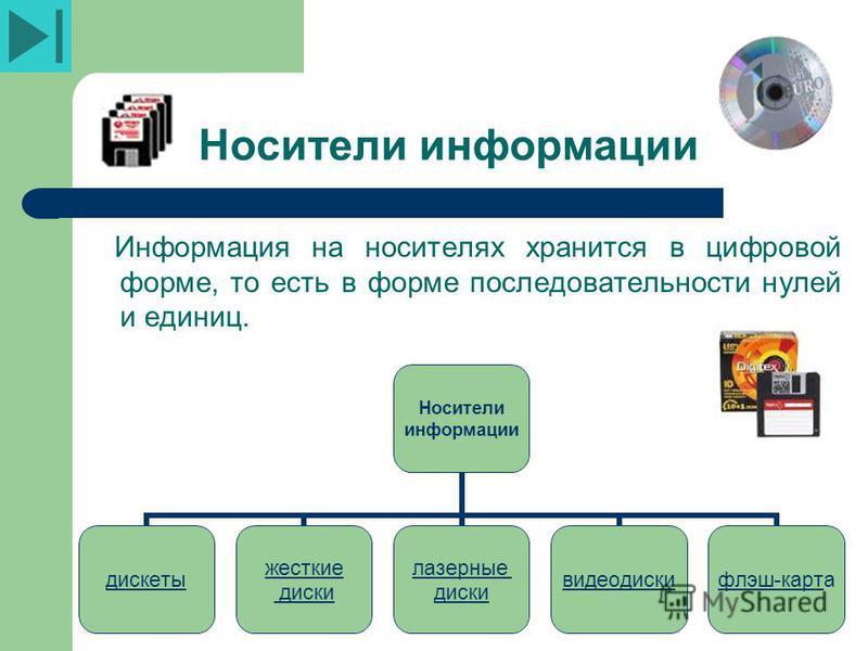 Носители информации Информация на носителях хранится в цифровой форме, то есть в форме последовательности нулей и единиц. Носители информации дискеты жесткие диски лазерные диски видео диски флэш-карт флэш-карта