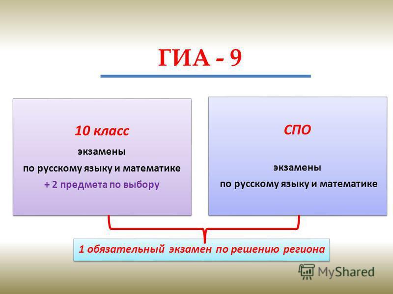 ГИА - 9 10 класс экзамены по русскому языку и математике + 2 предмета по выбору СПО экзамены по русскому языку и математике 1 обязательный экзамен по решению региона