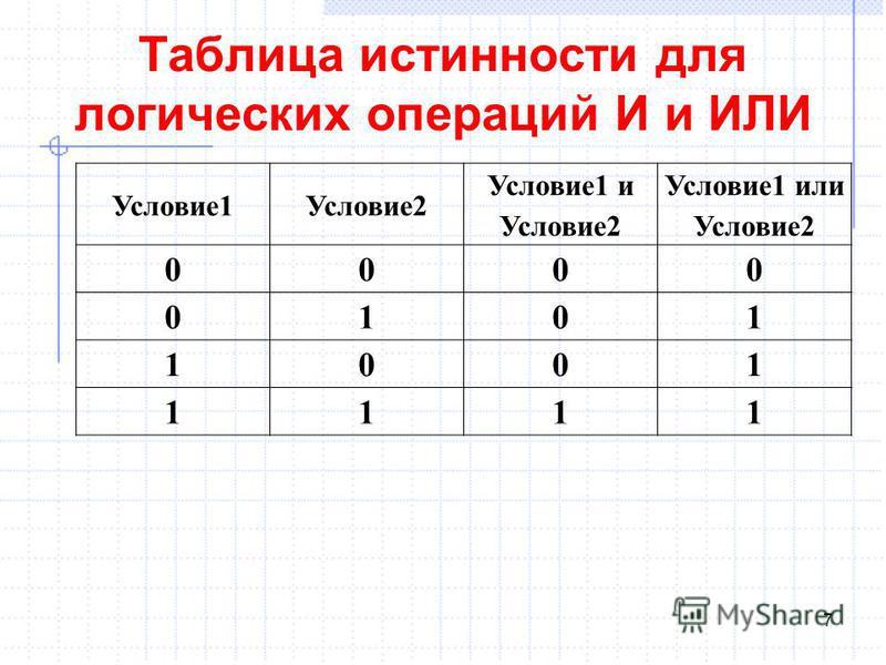 Таблица истинности для логических операций И и ИЛИ 7 Условие 1Условие 2 Условие 1 и Условие 2 Условие 1 или Условие 2 0000 0101 1001 1111