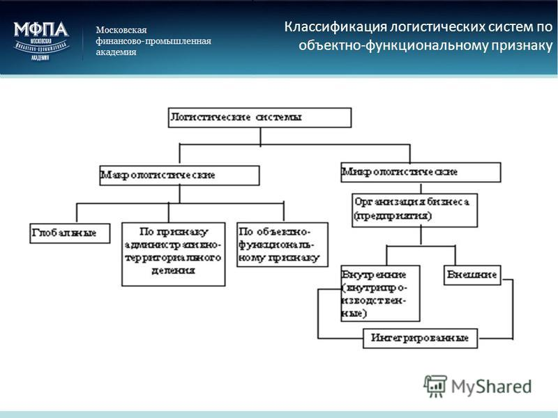 Классификация логистических систем по объектно-функциональному признаку