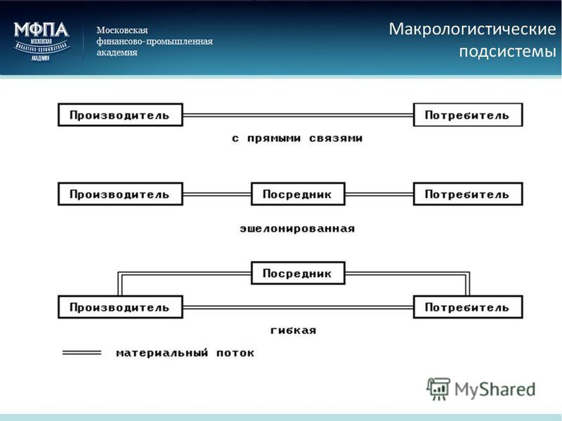 Макрологистические подсистемы