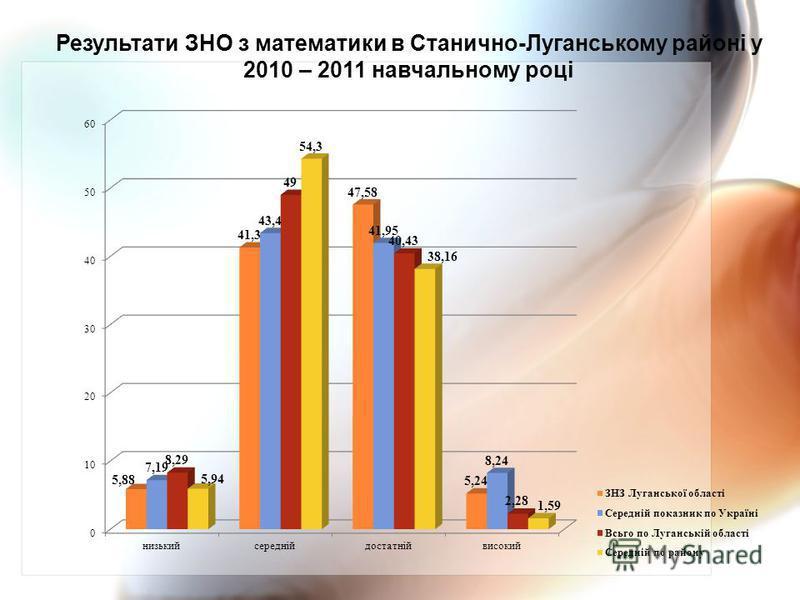 Результати ЗНО з математики в Станично-Луганському районі у 2010 – 2011 навчальному році