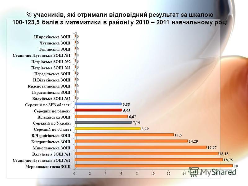 % учасників, які отримали відповідний результат за шкалою 100-123,5 балів з математики в районі у 2010 – 2011 навчальному році