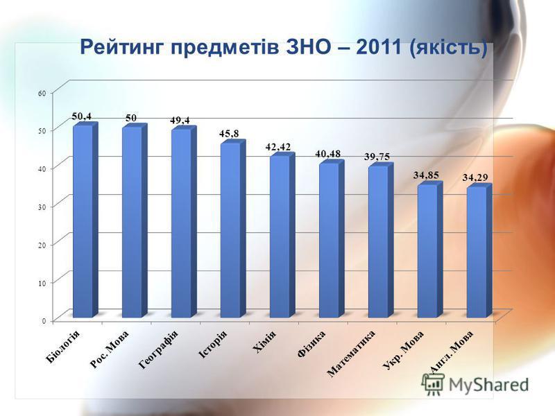 Рейтинг предметів ЗНО – 2011 (якість)