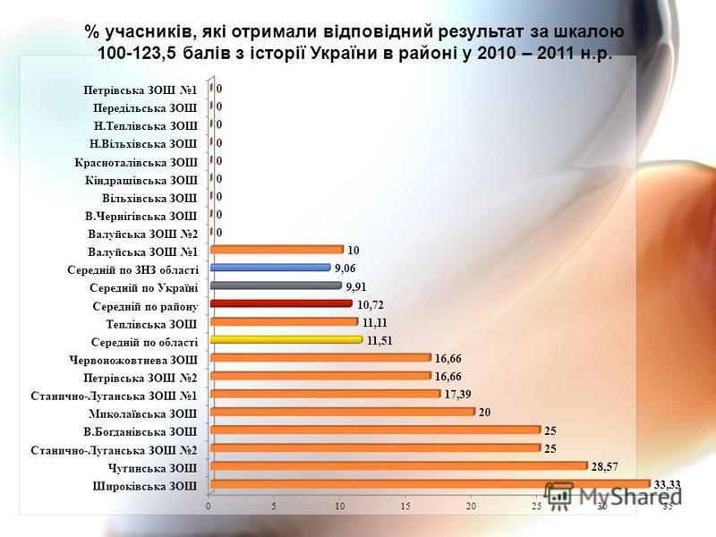 % учасників, які отримали відповідний результат за шкалою 100-123,5 балів з історії України в районі у 2010 – 2011 н.р.