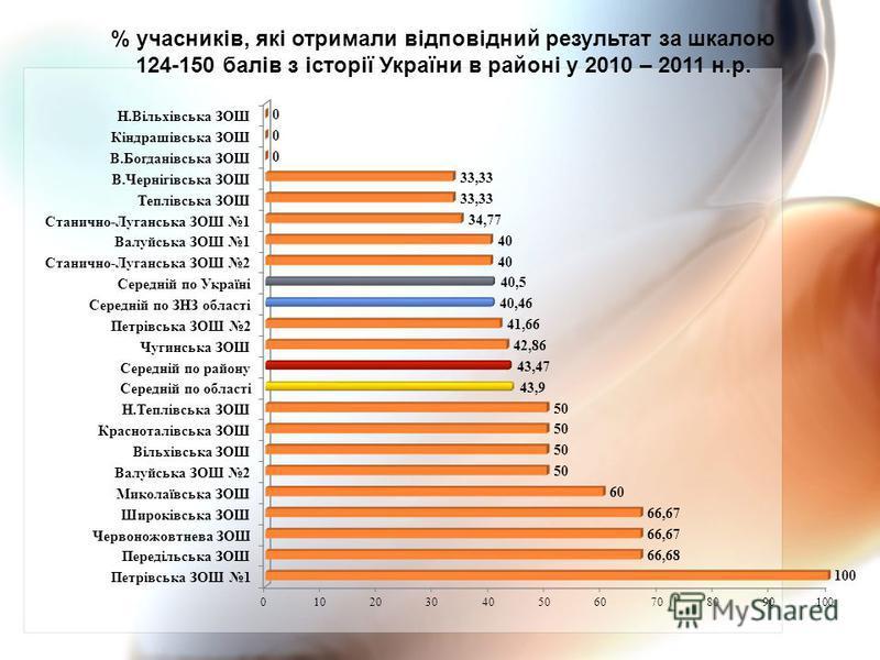 % учасників, які отримали відповідний результат за шкалою 124-150 балів з історії України в районі у 2010 – 2011 н.р.