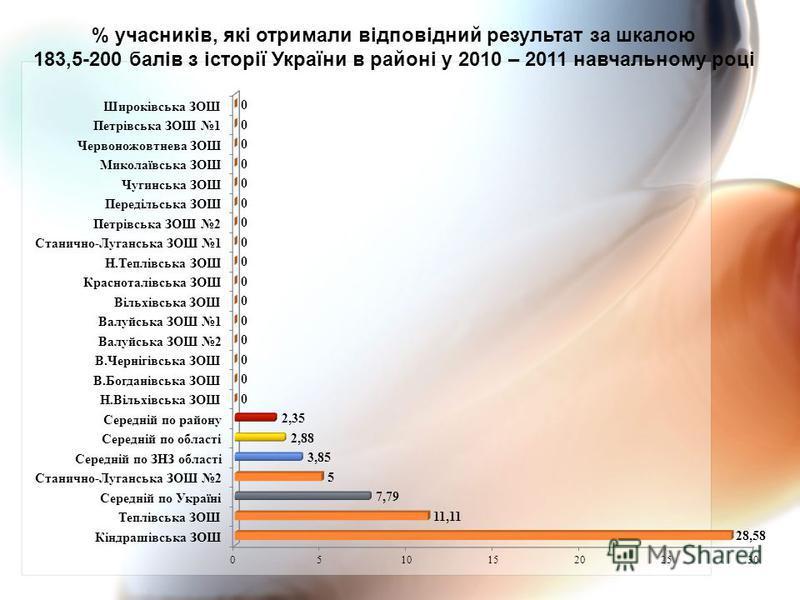 % учасників, які отримали відповідний результат за шкалою 183,5-200 балів з історії України в районі у 2010 – 2011 навчальному році