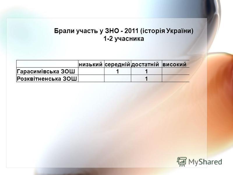 низькийсереднійдостатнійвисокий Гарасимівська ЗОШ 11 Розквітненська ЗОШ 1 Брали участь у ЗНО - 2011 (історія України) 1-2 учасника