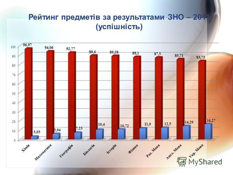Рейтинг предметів за результатами ЗНО – 2011 (успішність)