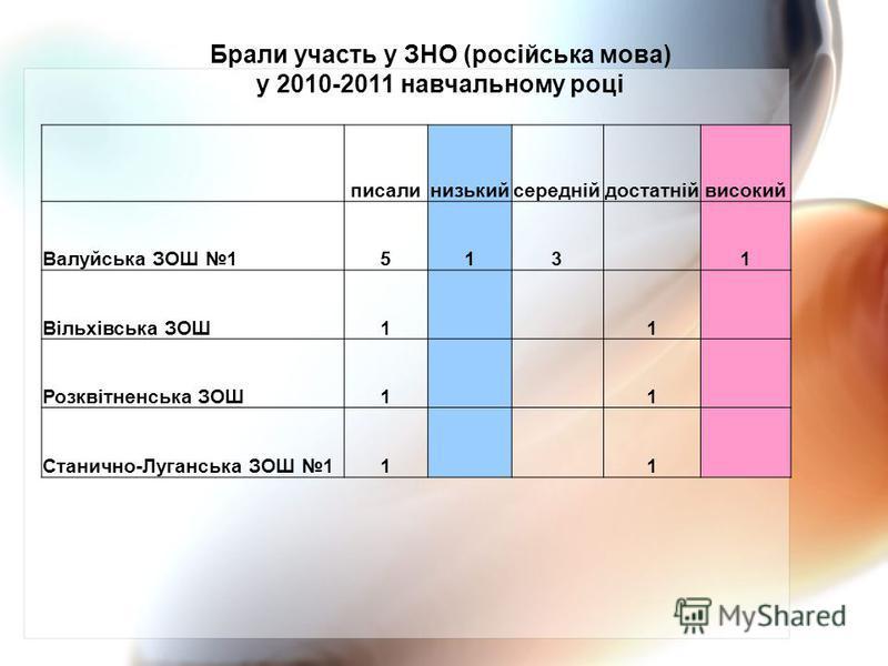 писалинизькийсереднійдостатнійвисокий Валуйська ЗОШ 1513 1 Вільхівська ЗОШ1 1 Розквітненська ЗОШ1 1 Станично-Луганська ЗОШ 11 1 Брали участь у ЗНО (російська мова) у 2010-2011 навчальному році