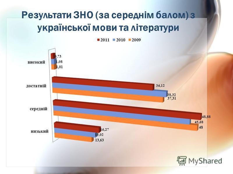 Результати ЗНО (за середнім балом) з української мови та літератури