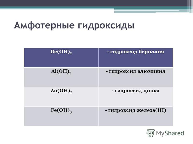 Амфотерные гидроксиды Be(OH) 2 - гидроксид бериллия Al(OH) 3 - гидроксид алюминия Zn(OH) 2 - гидроксид цинка Fe(OH) 3 - гидроксид железа(III)