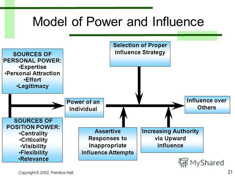 Model of Power and Influence SOURCES OF PERSONAL POWER: Expertise Personal Attraction Effort Legitimacy Selection of Proper Influence Strategy Influence over Others SOURCES OF POSITION POWER: Centrality Criticality Visibility Flexibility Relevance Po