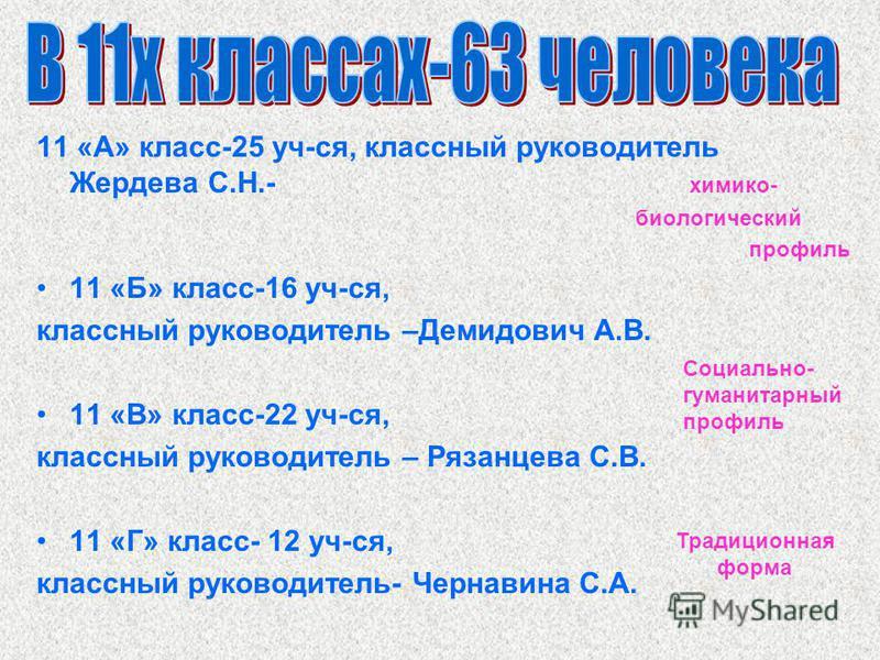 11 «А» класс-25 уч-ся, классный руководитель Жердева С.Н.- химико- биологический профиль 11 «Б» класс-16 уч-ся, классный руководитель –Демидович А.В. 11 «В» класс-22 уч-ся, классный руководитель – Рязанцева С.В. 11 «Г» класс- 12 уч-ся, классный руков