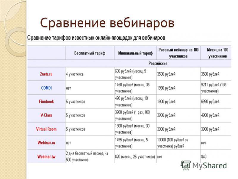 Сравнение вебинаров