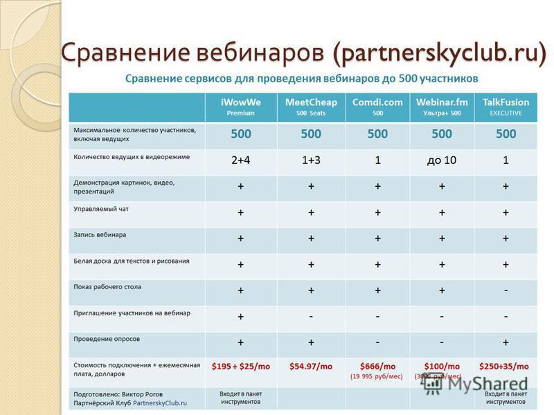 Сравнение вебинаров (partnerskyclub.ru)