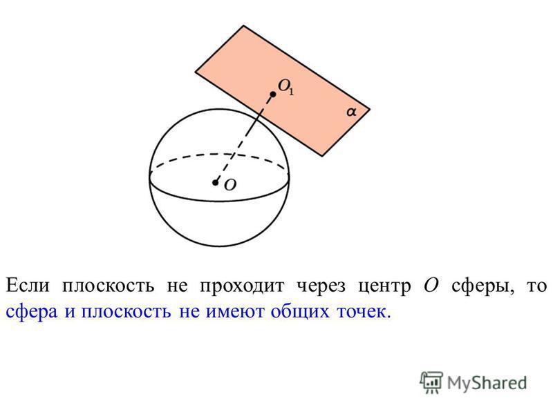 Если плоскость не проходит через центр O сферы, то сфера и плоскость не имеют общих точек.
