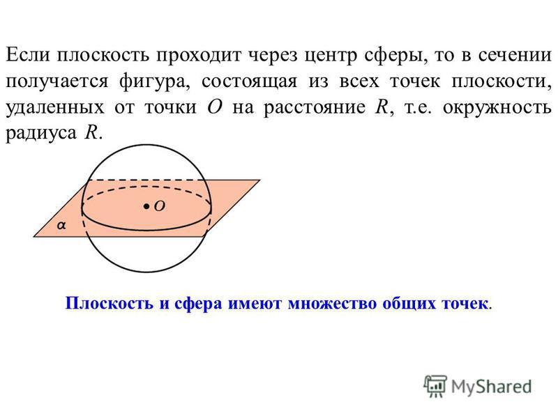 Если плоскость проходит через центр сферы, то в сечении получается фигура, состоящая из всех точек плоскости, удаленных от точки O на расстояние R, т.е. окружность радиуса R. Плоскость и сфера имеют множество общих точек.
