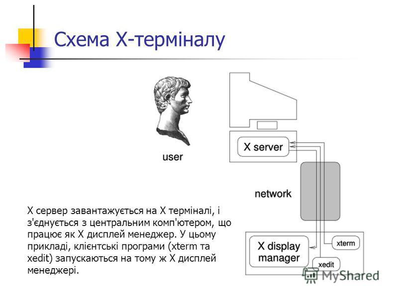 Схема Х-терміналу X сервер завантажується на X терміналі, і з'єднується з центральним комп'ютером, що працює як X дисплей менеджер. У цьому прикладі, клієнтські програми (xterm та xedit) запускаються на тому ж X дисплей менеджері.