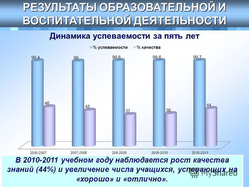 . Динамика успеваемости за пять лет РЕЗУЛЬТАТЫ ОБРАЗОВАТЕЛЬНОЙ И ВОСПИТАТЕЛЬНОЙ ДЕЯТЕЛЬНОСТИ В 2010-2011 учебном году наблюдается рост качества знаний (44%) и увеличение числа учащихся, успевающих на «хорошо» и «отлично». В 2010-2011 учебном году наб