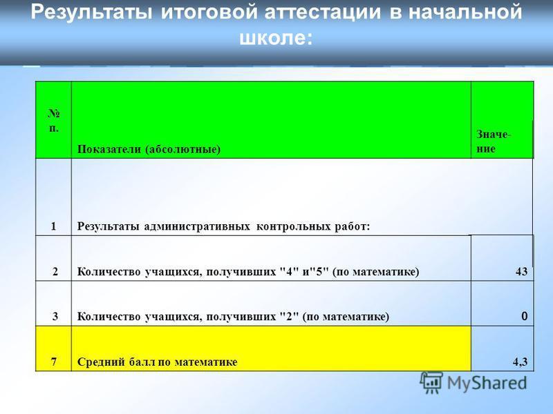 Результаты итоговой аттестации в начальной школе: п. Показатели (абсолютные) Значе- ние 1Результаты административных контрольных работ: 2 Количество учащихся, получивших