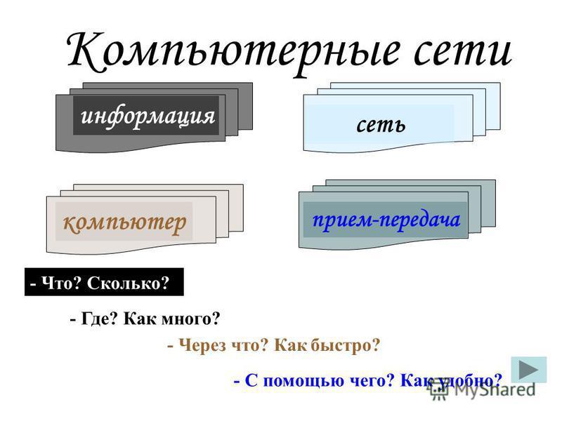 Компьютерные сети компьютер информация сеть прием-передача - Что? Сколько? - Где? Как много? - Через что? Как быстро? - С помощью чего? Как удобно?